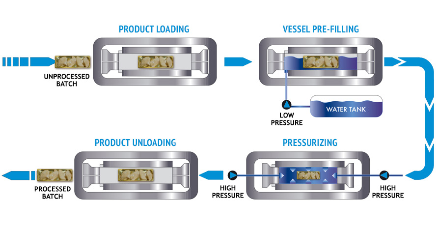 Seal of Approval: How High Pressure Processing is Innovating Food Packaging