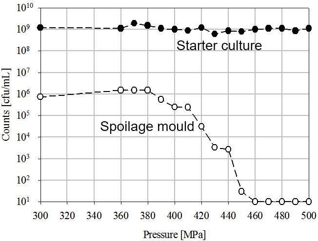 Figura 1. Inactivación de mohos alterantes y cultivo starter por medio de HPP en un producto lácteo, según la patente de Fonterra Co-operative Group, Ltd., 2010