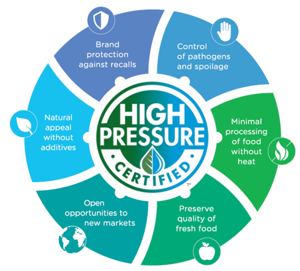 Figure 6. Advantages of high pressure processing (HPP) a guarantee for food safety in meat products