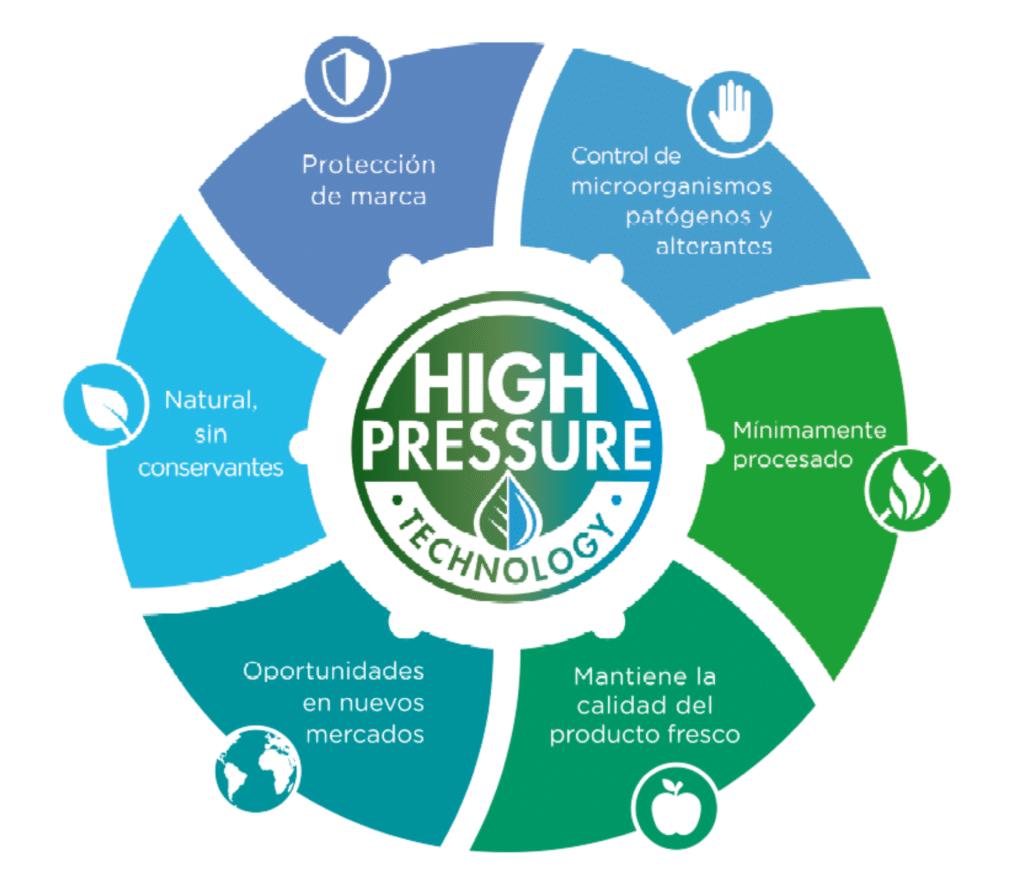 Figura 6. Ventajas del procesado por altas presiones (HPP) para garantizar la seguridad alimentaria en productos cárnicos