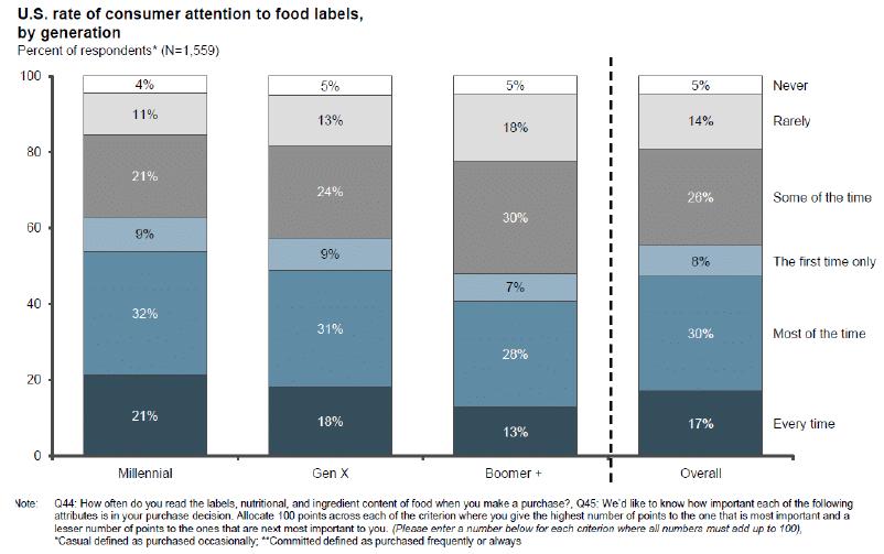 Tasa generacional de atención del consumidor estadounidense a etiquetas alimentarias.