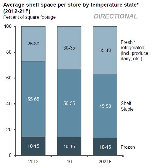 Espacio promedio en la estantería por tienda según el estado de temperatura (2012 -21F).