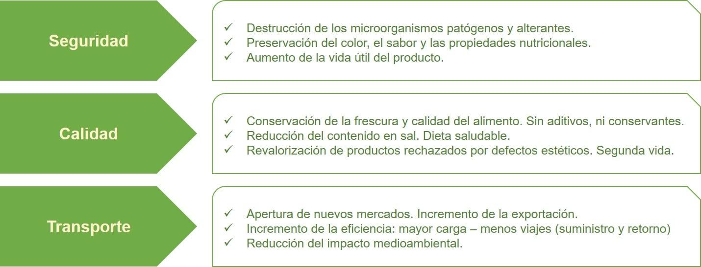 Contribución de las HPP a la reducción del desperdicio de alimentos.