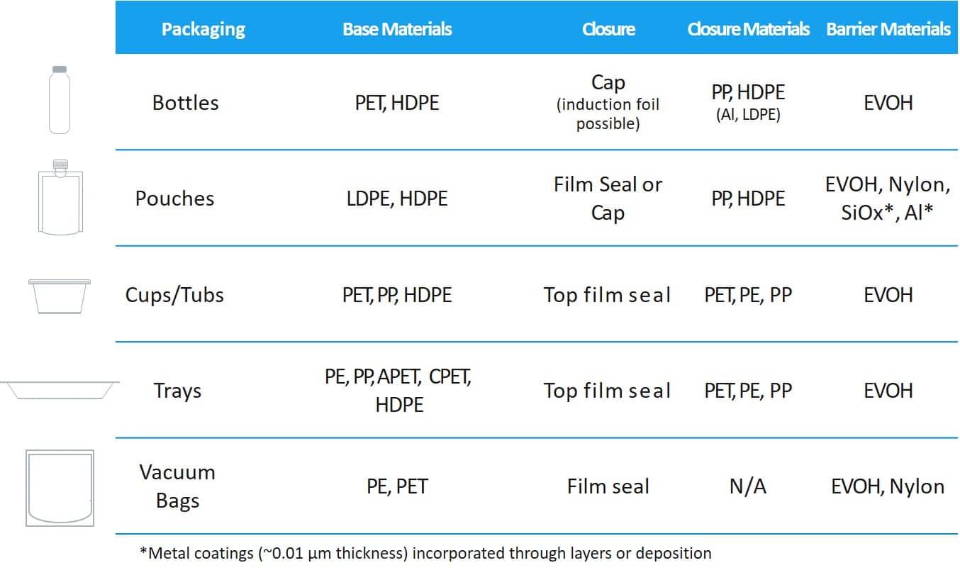 Características del envasado HPP