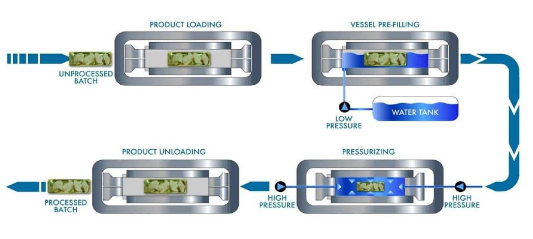Proceso HPP In-Pack