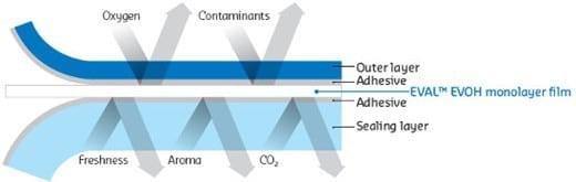 Estructura típica de envases multicapa con EVOH. Imagen cortesía de Kuraray.