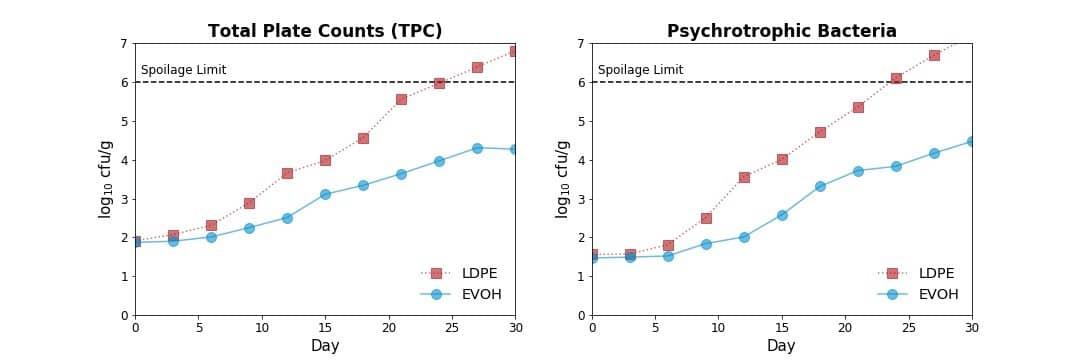 Efecto del envasado en la recuperación post-HPP de microorganismos alterantes en el camarón tigre negro. Datos de Kaur & Rao (2017).