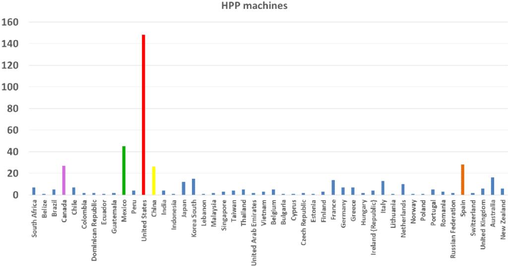 Cuota de instalación de maquinas HPP por países