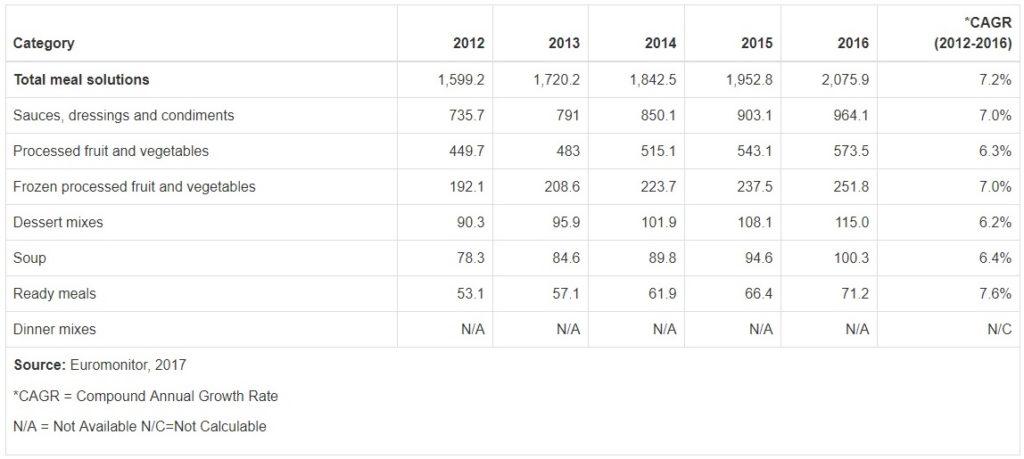 Figura 1. Histórico de ventas al por menor de soluciones alimentarias en CCG (M$). Datos segmentados por categoría de producto