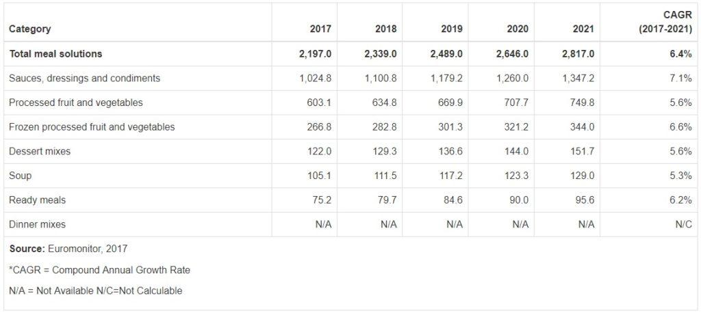 Figura 2. Previsión de ventas al por menor de soluciones alimentarias en CCG (M$). Datos segmentados por categoría de producto
