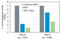 Figure 2. Inactivación de L. monocytogenes después de procesado HPP (600 MPa/87.000 psi durante 5 min) en dos tipos diferentes de jamón curado, cony sin nisina (Hereu et al., 2012).
