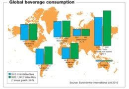 Consumo mundial de bebidas (A) en 2015 (azul) y estimación para 2020 (verde). Fuente: Euromonitor Internartional Ltd