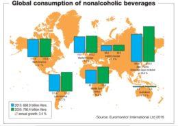 Consumo mundial de bebidas no-alcohólicas (B) en 2015 (azul) y estimación para 2020 (verde). Fuente: Euromonitor Internartional Ltd