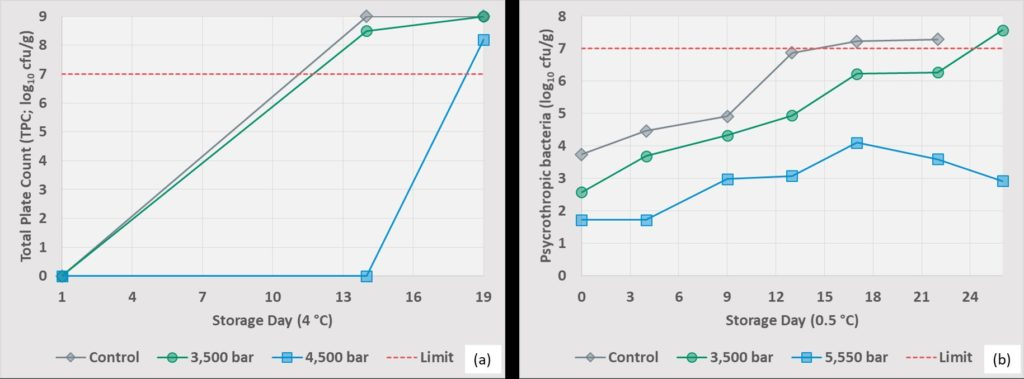 Figure 3. (a) Effect of pressure level (5 min holding time) on the microbial load of fresh cod fillets. Data from Arnaud et al. (2017). (b) Psycrotrophic bacteria growth in untreated and HPP fresh cod samples. Data from Rode & Hovda (2016).