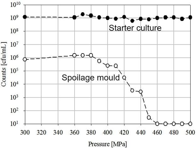 Figura 2. Inactivación de moho y cultivos iniciadores en yogur según el aumento de presión. Fuente: Fonterra Co-operative Group, Ltd.