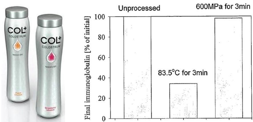 Figure 3. Calostro HPP desarrollado por New Image Group en colaboración con Fonterra (izquierda) y retención de inmunoglobulinas en comparación con la pasteurización térmica (derecha)