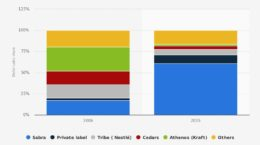 Hummus dollar market share in the US in 2006 and 2015 by brand. Source: Brandon Gaille