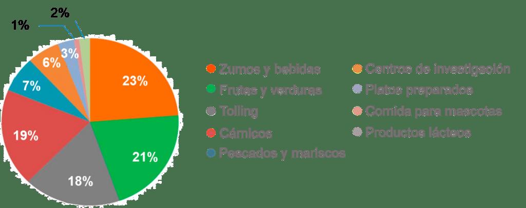 Figura 2. Reparto de los equipos HPP por aplicaciones en la industria alimentaria