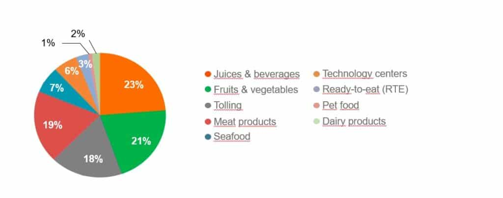 Industrial HPP machines share by food sector worldwide