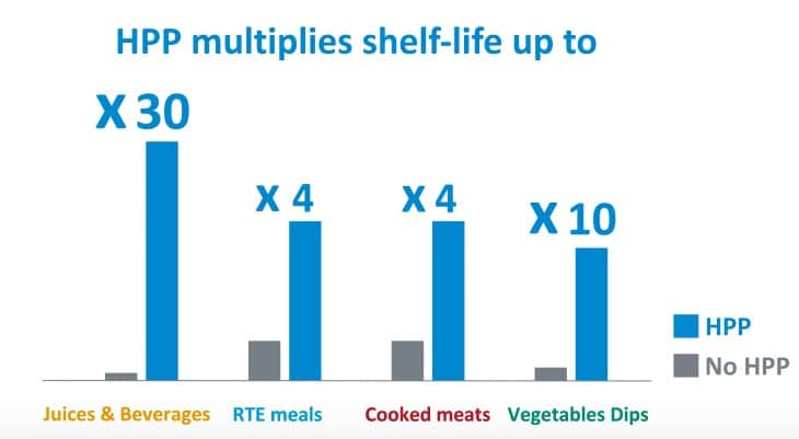 HPP multiplies shelf-life up to