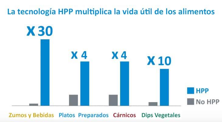 vida útil de la tecnología HPP
