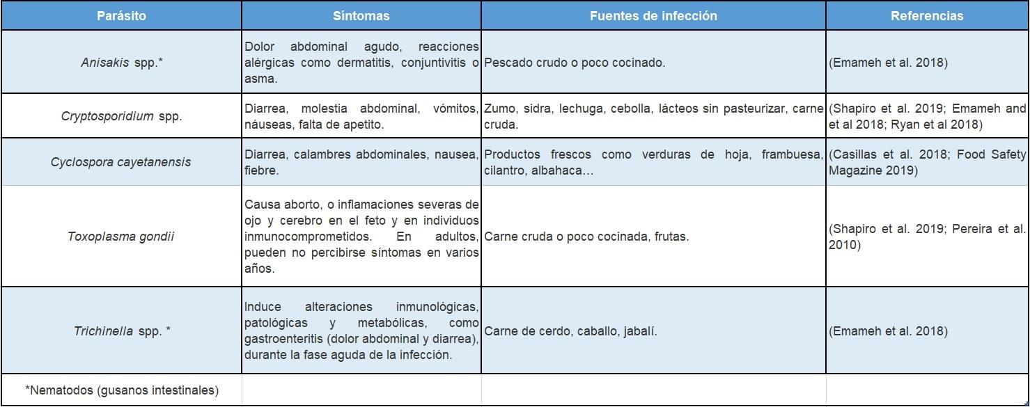 Tabla 1. Parásitos alimentarios más comunes