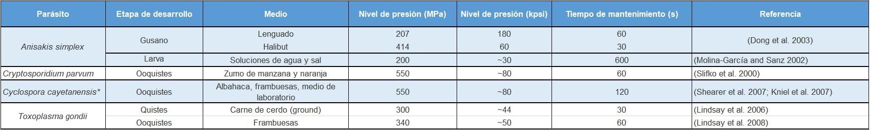 Tabla 2. Condiciones mínimas HPP que consiguen inactivar la capacidad infecciosa del parasito en distintos medios/alimentos