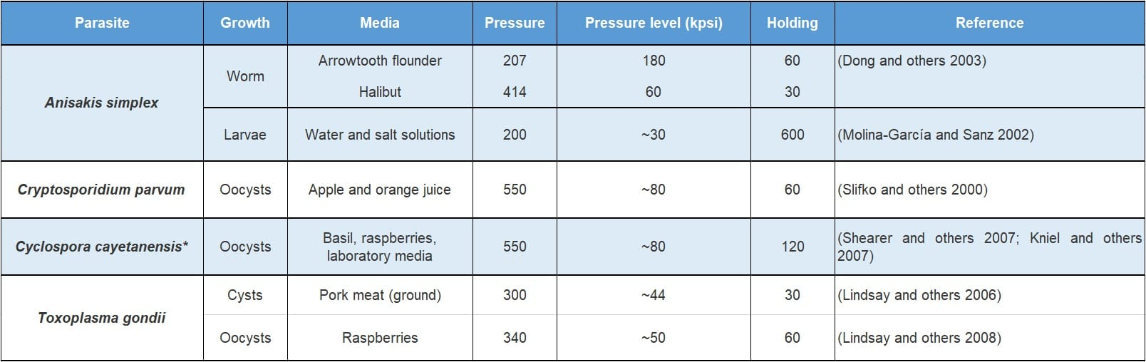 Table 2. Minimum HPP conditions achieving no parasite infectivity/viability in diverse food systems.
