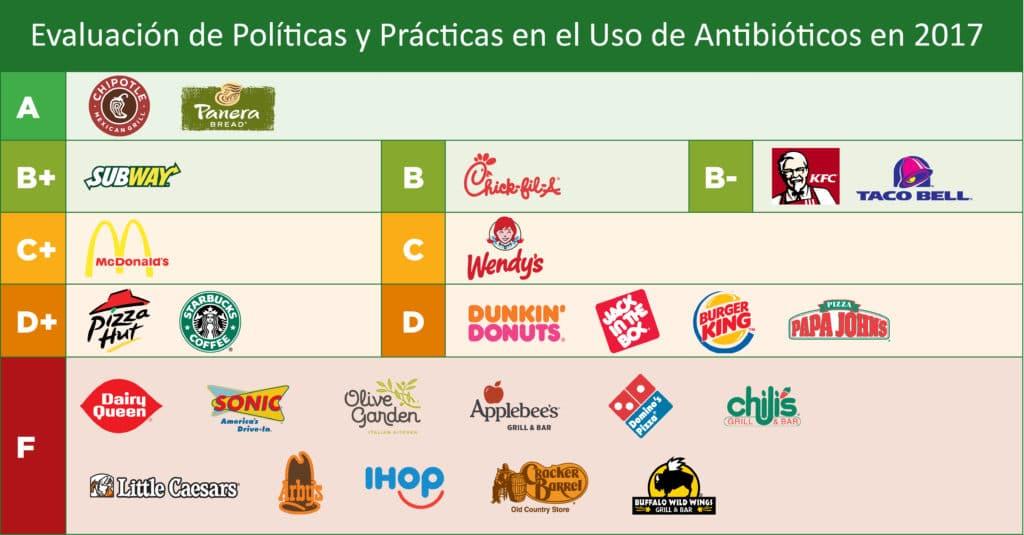 Evaluación de Políticas y Prácticas en el Uso de Antibióticos en las principales compañías del sector de restauración