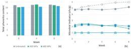 Fig. 1. Efecto de HPP (400-600 MPa; 5 minutos de tiempo de mantenimiento) sobre el puré de aronia berry: (a) contenido total de fenoles (TPC; mg de equivalentes de ácido gálico / g); (b) recuento de placas aeróbicas (símbolos rellenos; línea continua) y levaduras (símbolos abiertos; línea discontinua). Datos de Yuan et al. (2018)