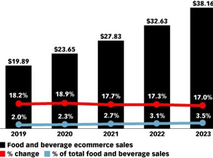 """Fig.1 US Venta de alimentos y bebidas en el mercado online (2019-2023). Fuente: eMarketer, """"Grocery Ecommerce 2019"""""""