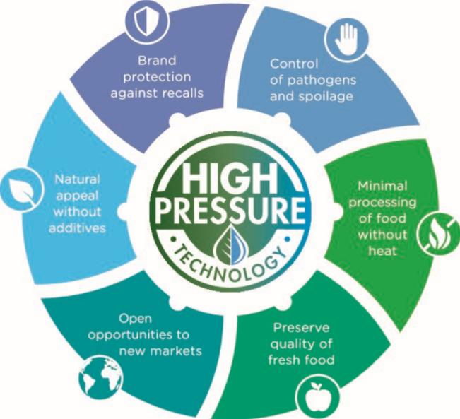 Advantages of HPP technology