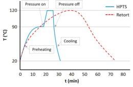 Figura 3. Perfiles de temperatura en procesos retort tradicionales (rojo) y HPTS (azul). Fases durante presurización indicadas (adaptado de Barbosa-Cánovas et al., 2014)