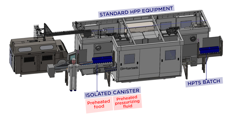 Figure 4. HPTS process using isolated canisters and conventional HPP unit