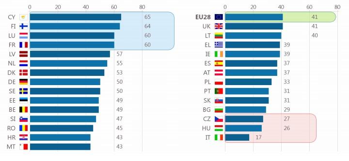 Figura 1. Interés porcentual en la seguridad alimentaria según el Estado Miembro