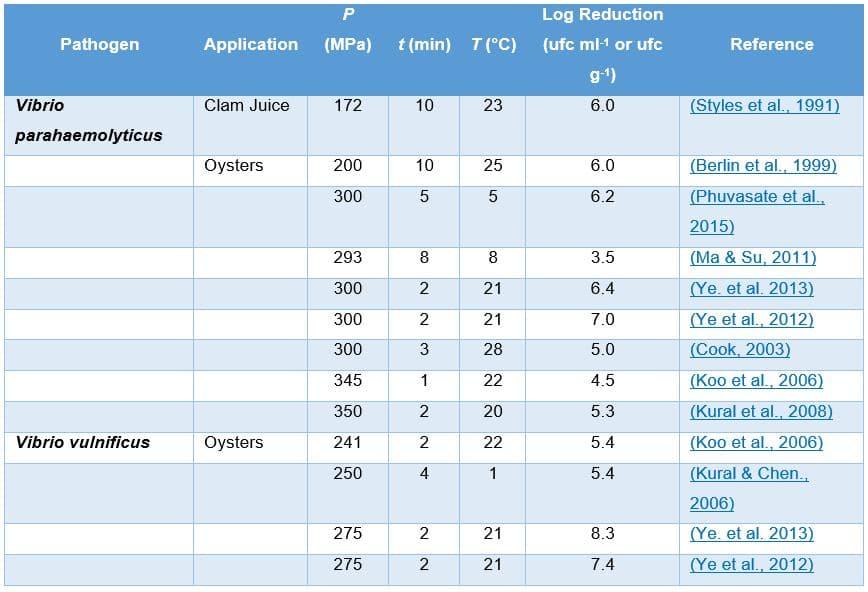 Table 3. Inactivation of Vibrio spp. in bivalve mollusks.