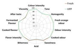 Evaluación sensorial de zumo de naranja fresco y HPP (600MPa, 1 min), realizada por un panel de expertos (Matser et al., 2012).