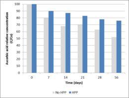 Concentración relativa de ácido ascórbico en zumo de arándanos fresco y procesado HPP, almacenado a 4 °C (Barba et al., 2012).