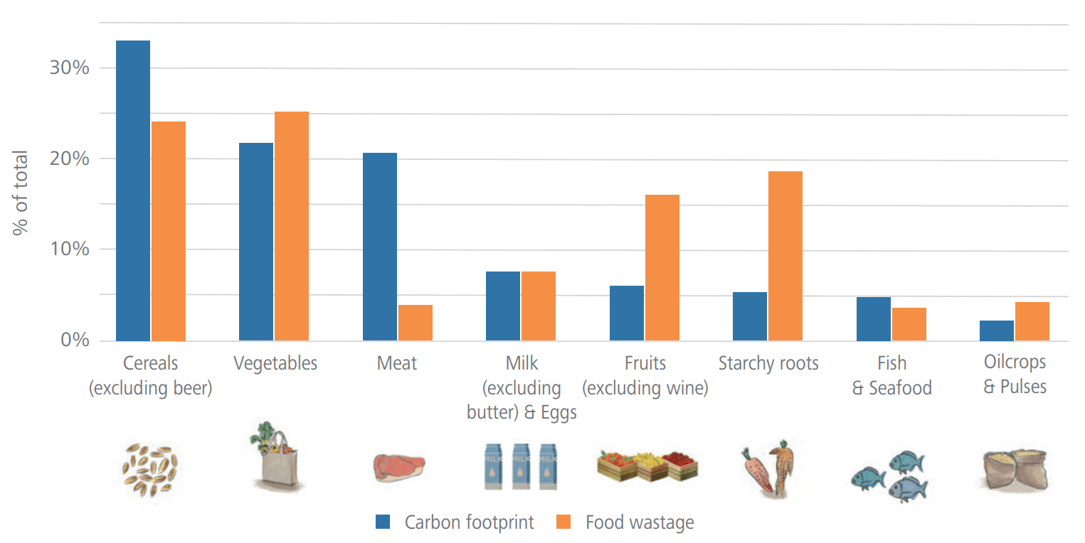 Source: FAO Information showing the contribution of different food categories to carbon footprint and food wastage