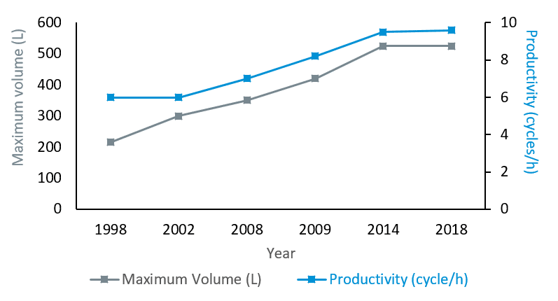 Figure 1: Evolution of the maximum volume of HPP in-pack industrial vessels and productivity from 1998 to 2018 – Adapted from chapter 13 (pp. 301).