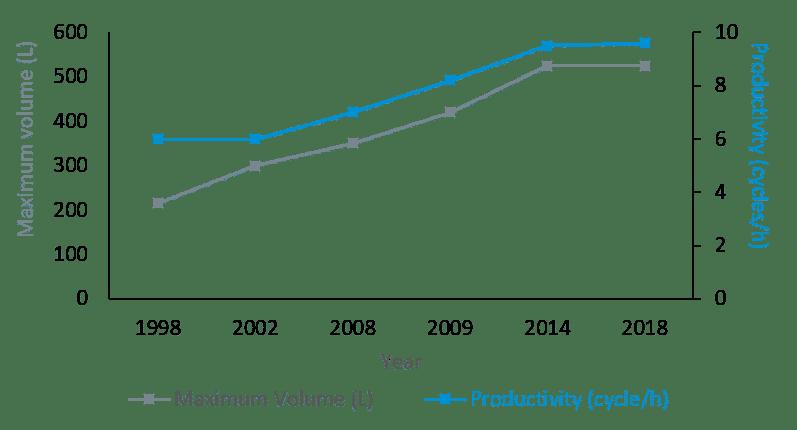 Figura 1: Evolución del volumen máximo de vasija y la productividad de equipos industriales en la tecnología in-pack HPP desde 1998 a 2018 – Adaptación del capítulo 13 (pag 301).