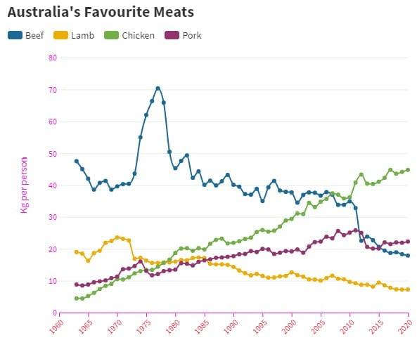 Demanda de productos cárnicos en Australia, Oceanía. Fuente: OECD-FAO 2019