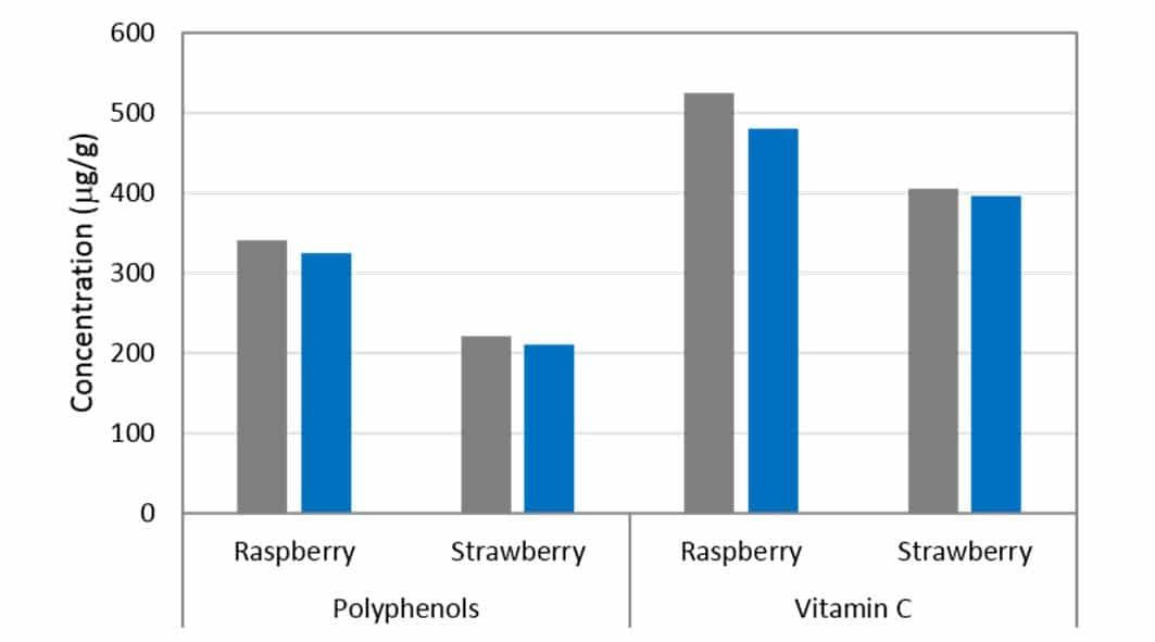 Figura 3. Concentración de polifenoles y vitamina C en purés de fresa y frambuesa (■) y después de HPP (■) (600 MPa / 87000 psi durante 20 min). Los datos de Verbeyst et al. [2012].
