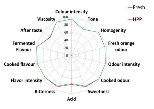 Figura. Evaluación sensorial por panelistas expertos de zumo de naranja HPP (600MPa, 1 min) y fresco.