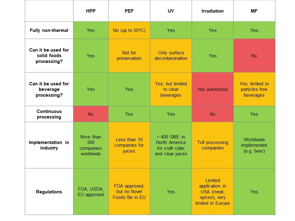 Comparison of the characteristics of the main non-thermal technologies