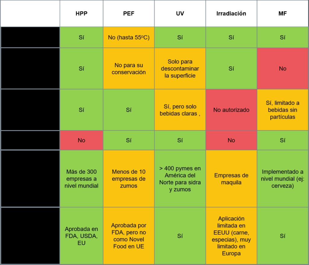 Comparación de las principales tecnologías no térmicas