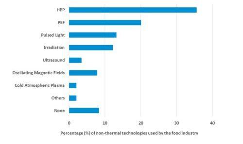 Porcentaje de tecnologías no térmicas utilizadas en la industria alimentaria