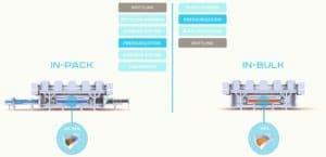 HPP in-pack vs HPP in-bulk