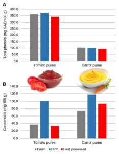 Concentration of total phenols (A) and carotenoids (B) in fresh, HPP and heat processed tomato and spinach purees.