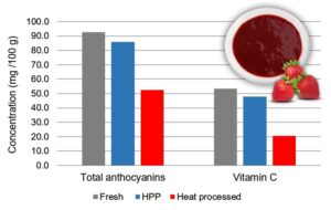 Concentration of total anthocyanins and vitamin C in fresh, HPP and heat processed strawberry puree.